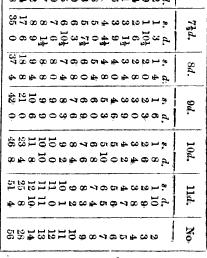 [ocr errors][ocr errors][ocr errors][table][ocr errors]