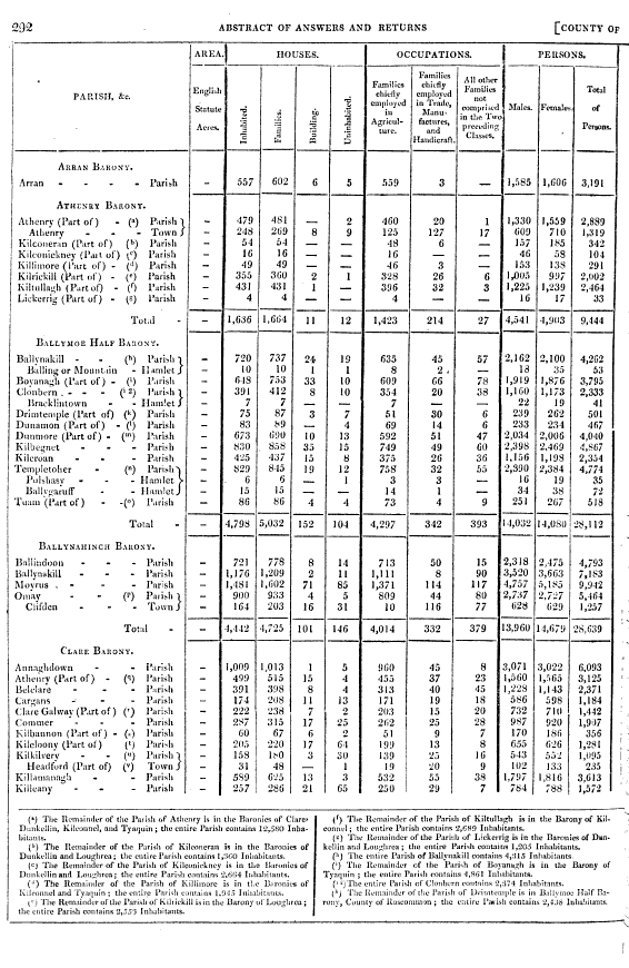 Abstract of Ansers and Returns, 1831
