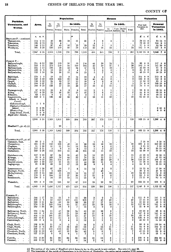 The Census of Ireland for the Year 1861, Part 1, Vol 4 Page 1 of 1