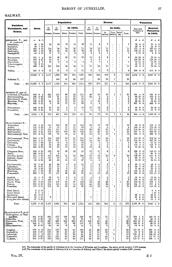 The Census of Ireland for the Year 1861, Part 1, Vol 4 Pg 1 of 2